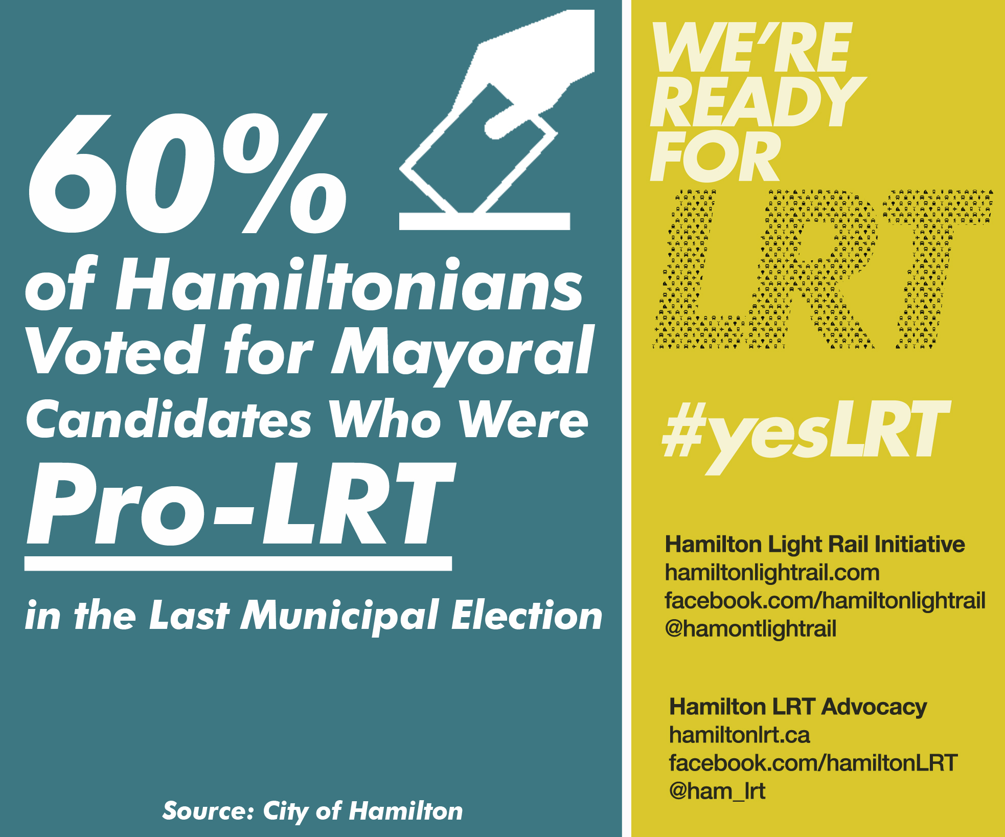 60% of Hamilton voters chose a mayoral candidate who supports LRT in the last election