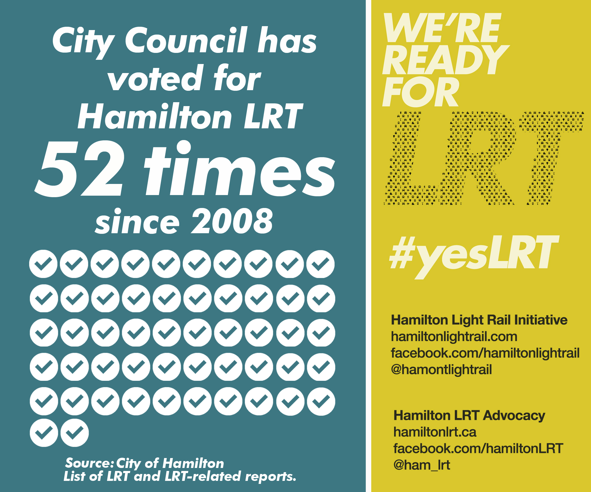 City Council has voted for Hamilton LRT 52 times since 2008